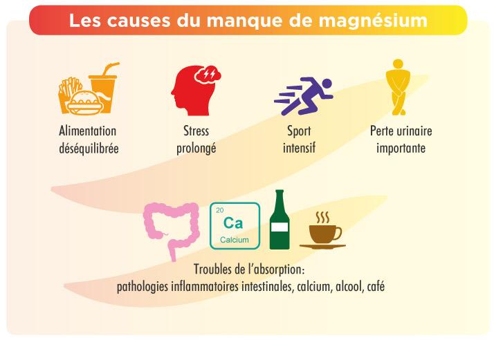 Causes d'un manque de magnésium